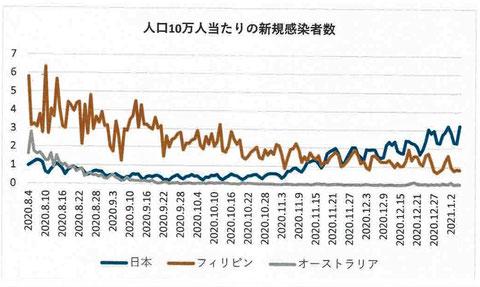 人口10万人当たりの新規感染者数:2020年8月4日~2021年1月5日(日本、フィリピン、オーストラリア)