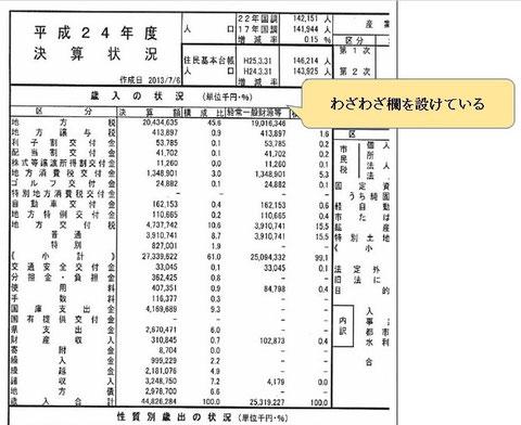 平成24年度藤枝市決算カード