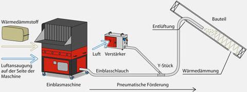 Prinzipdarstellung über das Verstärken von Einblasmaschinen mittels Verstärkerstation.
