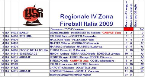 Le classifiche delle prime due regionali in IV zona