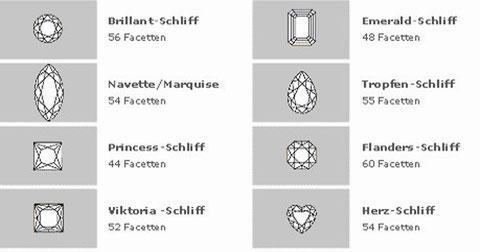 Schliffarten von Diamanten