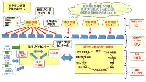 松本市における地区担当保健師と地域づくりセンター、地域づくり協議会の関係