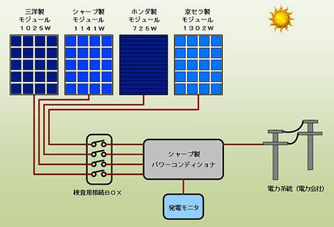 太陽光発電の能力測定と診断を体験できます