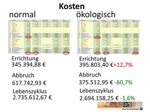 Lebenszyklus normal - ökologisch