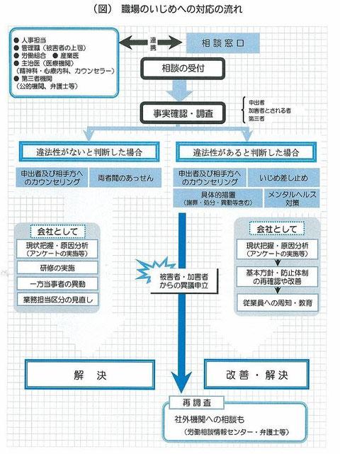 東京都産業労働局「職場のいじめ」