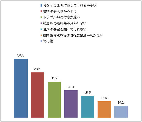 リクルート「賃貸ブランド調査2007」