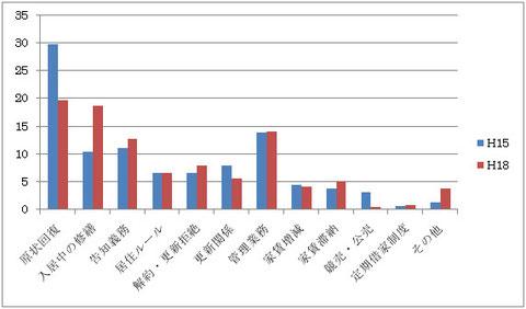 (財)日本賃貸住宅管理協会「消費者電話相談事業報告」