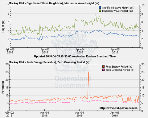 Wave height and period at Mackay, 5 April 2018 reported by the Mackay wave monitoring buoy. From www.qld.gov.au/waves