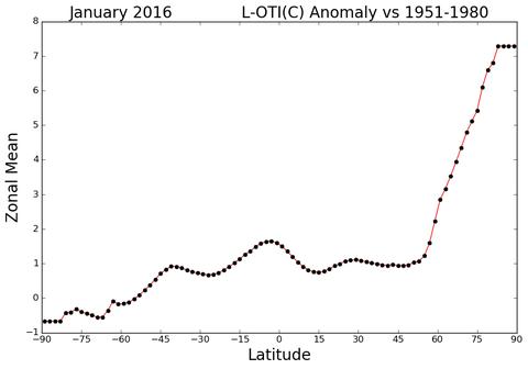 Mittlere Temperaturanomalie (in Grad Celsius) je Breitengrad. Die Grafik zeigt eindrucksvoll die immense Temperaturerhöhung in der Arktis.  NASA.
