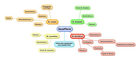 Übersicht über die beteiligten Kirchengemeinden (Skizze)