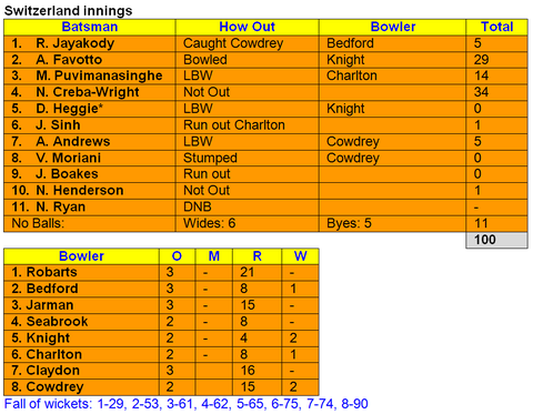 Cambridgeshire v Switzerland Swiss innings