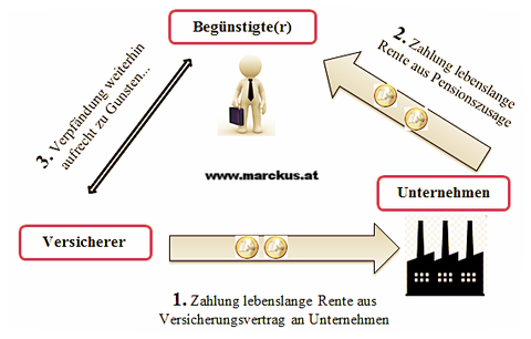 Direkte Leistungszusage mit Rückdeckung während der Leistungsphase - schematische Darstellung