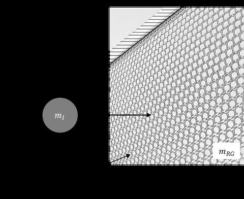 Impaktszenario: Senkrecht hängendes Ringgeflecht, welches am oberen Ende über eine feste Einspannung fixiert ist; der Impaktor mit Masse m(I) trifft auf das Ringgeflecht mit einer Geschwindigkeit v(I) auf