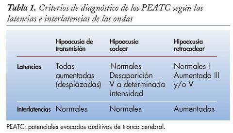 Criterios de diagnóstico de los PEATC según las latencias e interlatencias de las ondas.