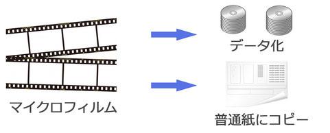 マイクロフィルムからデータ化