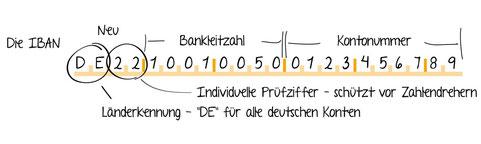 Quelle: Deutsche Bundesbank
