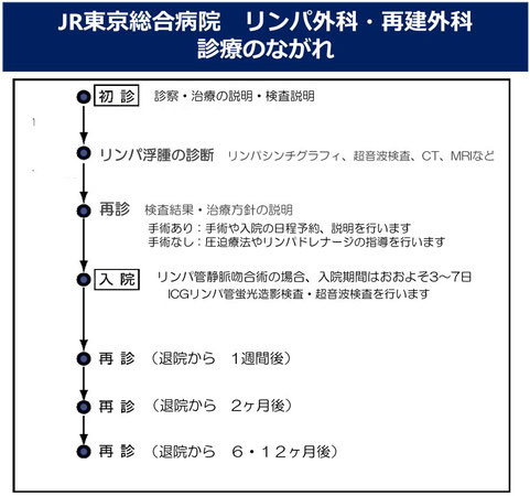 JR東京総合病院 リンパ外科 診療の流れ