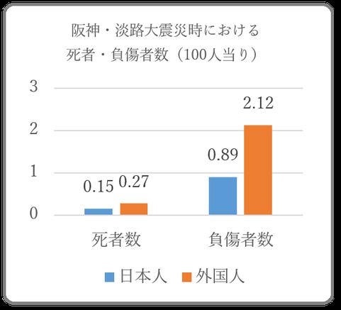 阪神・淡路大震災時における死者・負傷者数(100人当り)