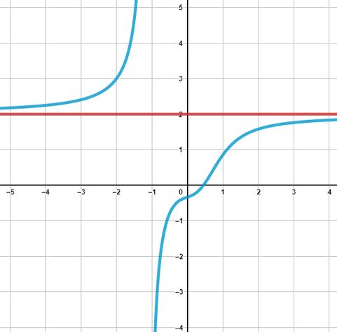 Grafik einer waagerechten Asymptote einer gebrochenrationalen Funktion.