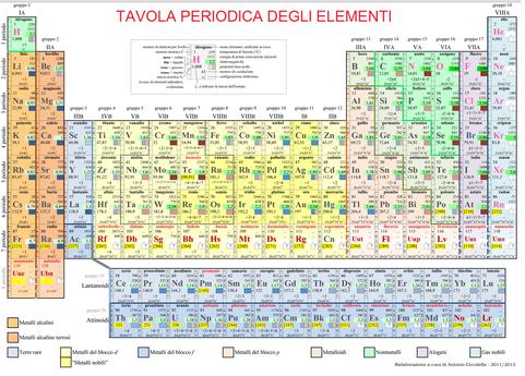 Tavola periodica degli elementi iz0upss jimdopage - Tavola periodica con numeri ossidazione ...