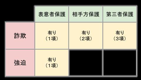 詐欺・強迫に関する規定(96条)
