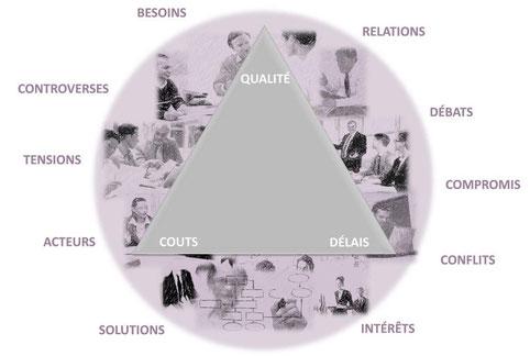Derrière le triptyque « coût-qualité-délais » : des acteurs et des relations