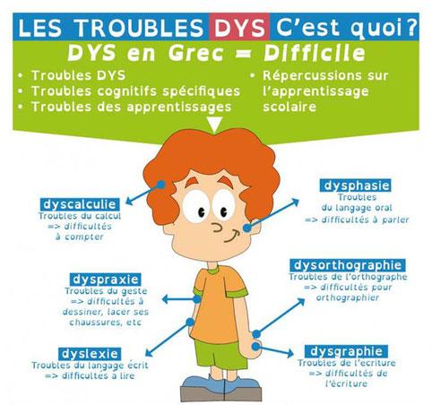 dys, troubles dys, dyslexie et podologie, les semelles pour les dys