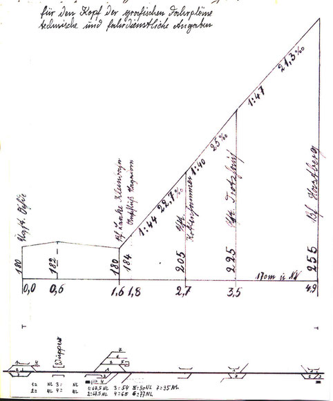 Erste handschriftliche Skizze für die Angaben in den Fahrplänen und anderen dienstlichen Unterlagen. Auch diese Seite stammt zunächst noch aus meinem Notizbuch und kann vergrößert werden.
