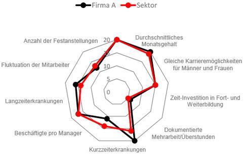 Spinnennetzdiagramm zur Arbeitgeberattraktivität - © Nyckeltal Institut Deutschland