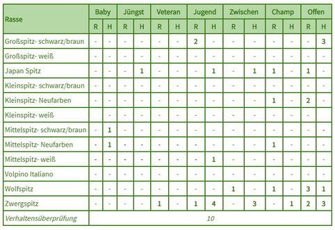 CAC Spezialschau 3 Länder Cup Statistik 2019-Verein für Deutsche Spitze-Gruppe Darmstadt Mainz