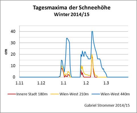 Diagramm zum zeitlichen Verlauf der Schneehöhen-Tagesmaxima im Winter 2014/15 in Wien