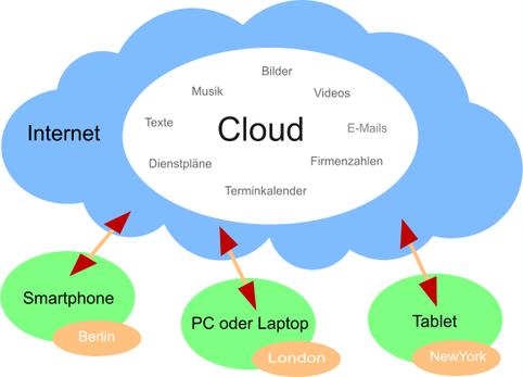 Was ist ein Cloud Speicher