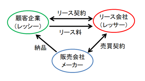 リース取引のイメージ図