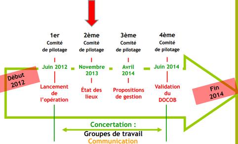 Chronologie réalisation DOCOB / EPIDOR