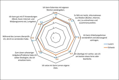 Grafik überfachliche Kompetenzen von Gymnasienabsolventen