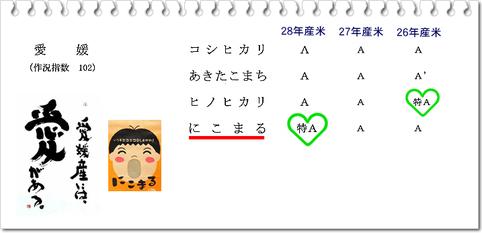 日本穀物検定協会 公式ホームページより引用!