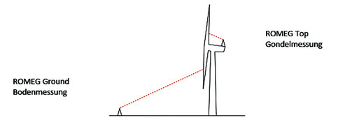 Different ways to measure using romeg: from the groung and from the nacelle
