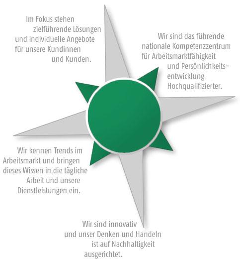 Vision Leitbild FAU innovatives nachhaltiges Denken und Handeln