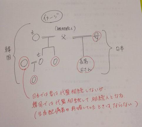 手書きの相続関係図