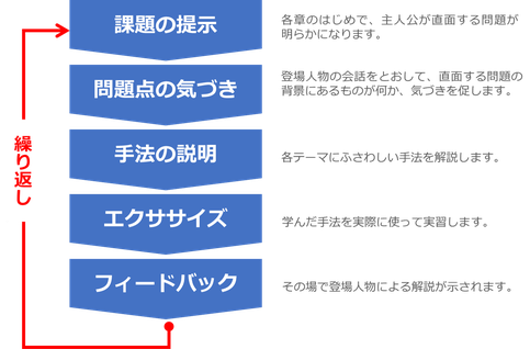 PDU取得シリーズeラーニング 課題設定力と解決実行プロセスのコース構成のイメージ