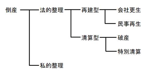 倒産の分類図