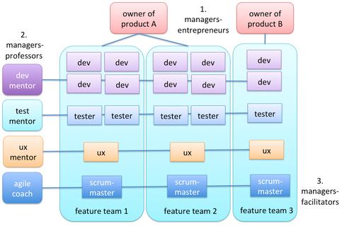 Три типа менеджеров и Скрам-команды
