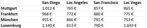 Preisvergleich Flüge, Tabelle, günstige Flugtickets