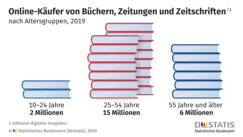 """Grafik """"Online-Käufer von Büchern, Zeitungen und Zeitschriften"""", DESTATIS / Statistisches Bundesamt"""