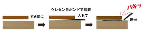 ダンドリビス 調整クサビ 隙間に入れてパキっと折るだけ。