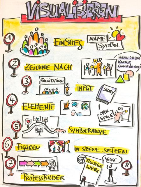 Struktur und Aufbau des Grundkurs Visualisierung für Trainer, Coaches und Führungskräfte visualisiert,verschiedene Figuren visualisiert,  Visual Facilitation mit Hilfe von Bildern kommunizieren, Präsentationstechnik,Präsentation, lernen, Zeichnen