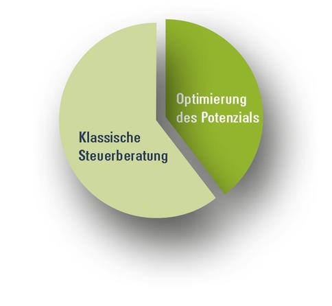 Info-Grafik, Infografik, Illustration