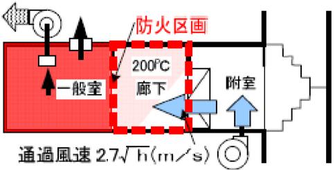 一般室がそれぞれ防火区画されている場合の給気機