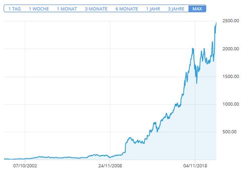 Amazon - Langfrist-Chart