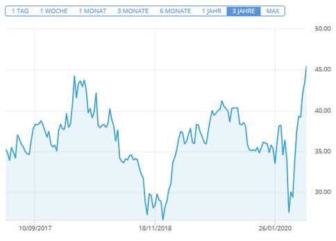 eBay - Chart der letzten 3 Jahre